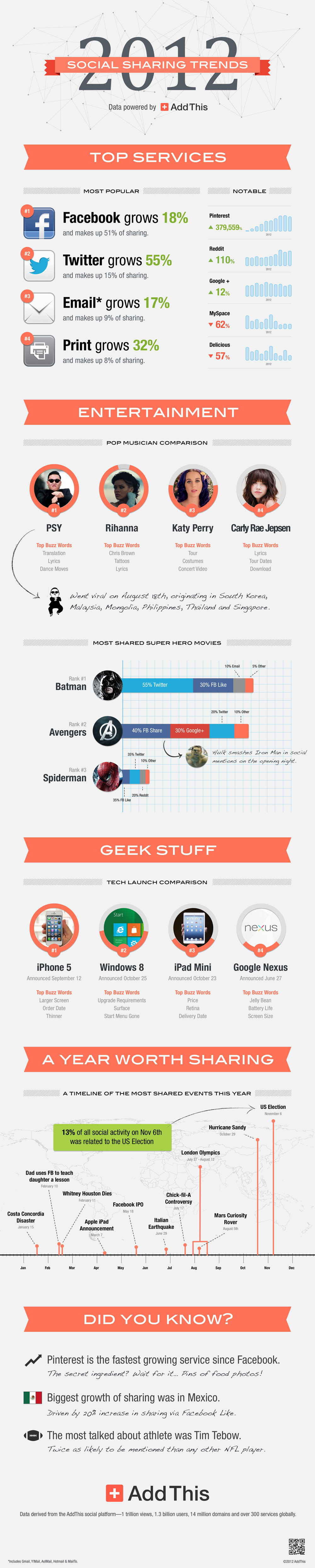 Le tendenze 2012: Social Sharing Trends